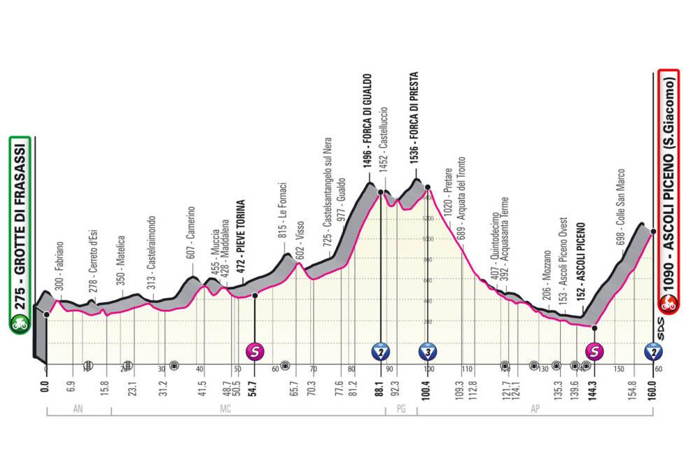 giro d'italia 2021 etappe 6 løypeprofil