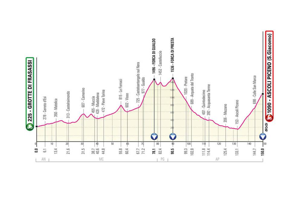 giro d'italia 2021 etappe 6