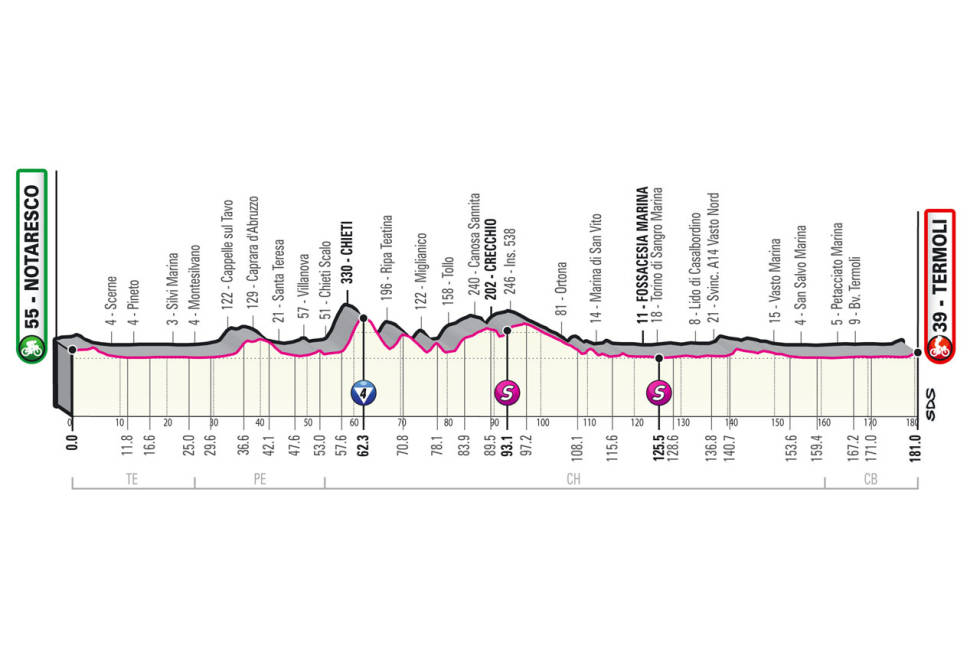 giro d'italia 2021 etappe 7 løypeprofil