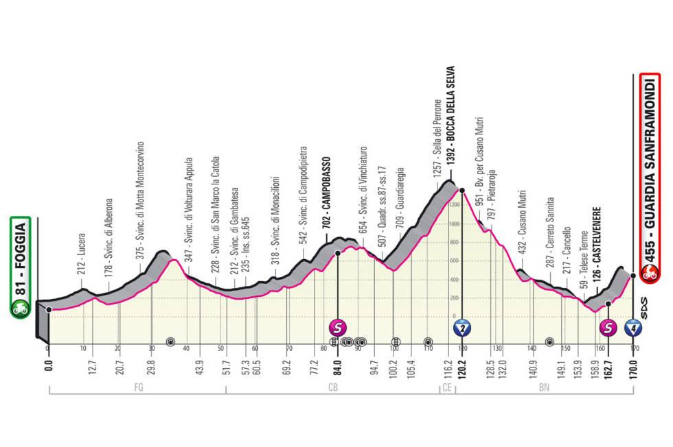 giro d'italia 2021 etappe 8 løypeprofil