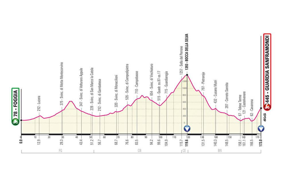 giro d'italia 2021 etappe 8