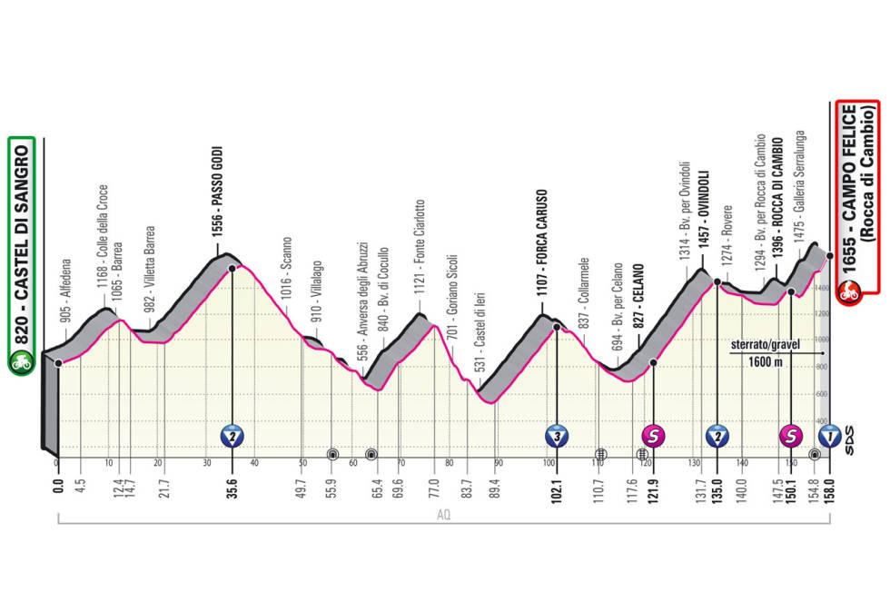 giro d'italia 2021 etappe 9 løypeprofil