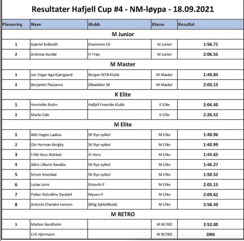 Hafjell DH Cup 4 2021 results