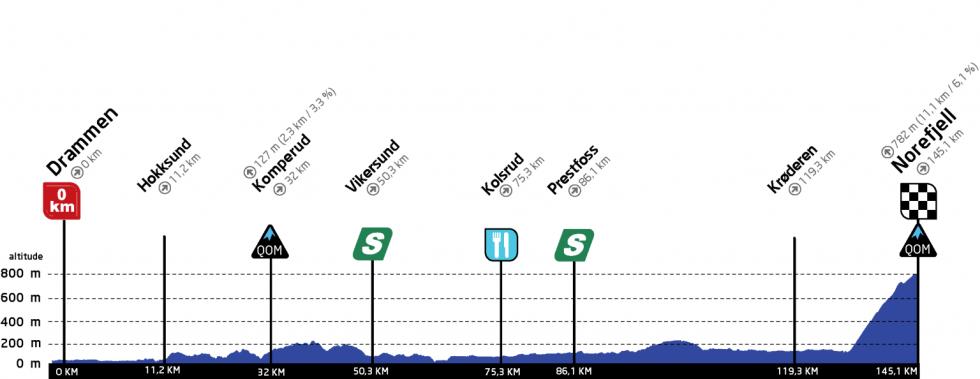 ladies tour of norway 2021, etappe 3