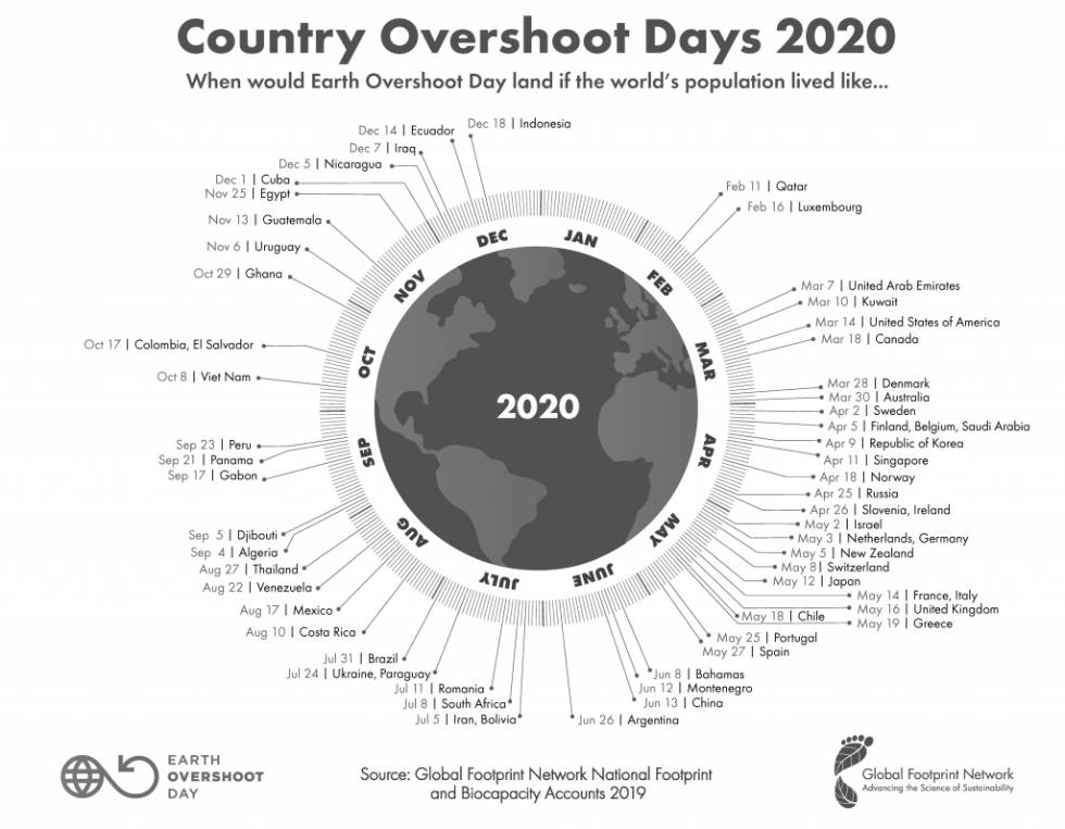 global overshoot day norway