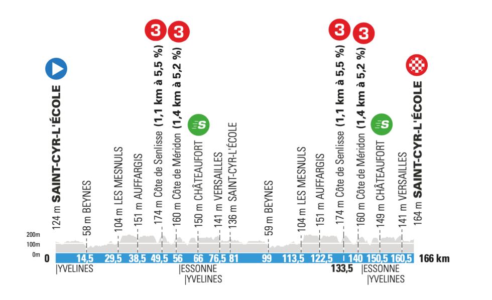 1. etappe Paris-Nice 2021