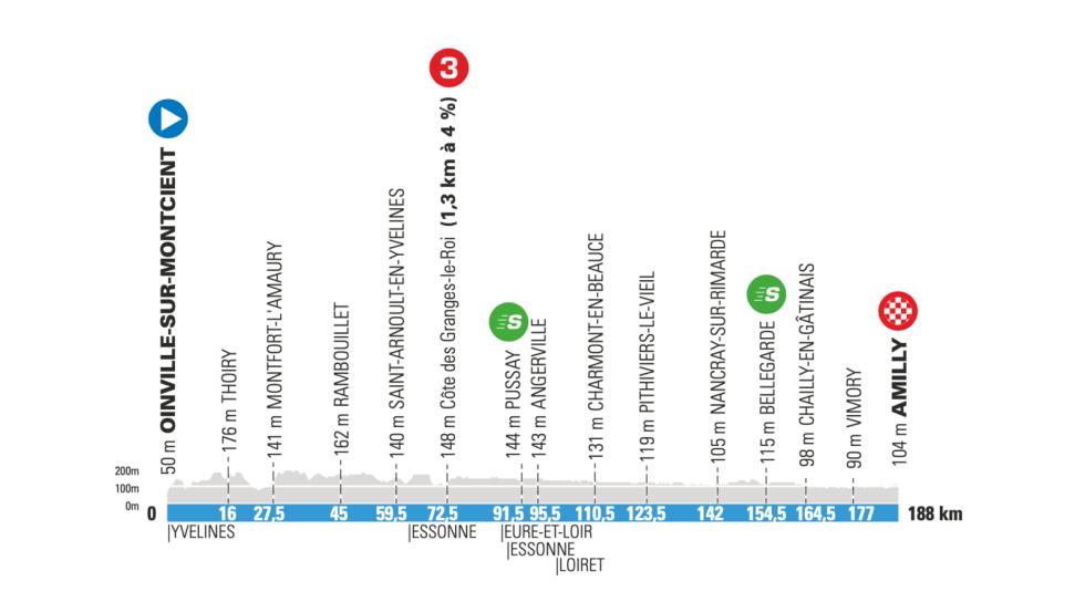 2. etappe Paris-Nice 2021