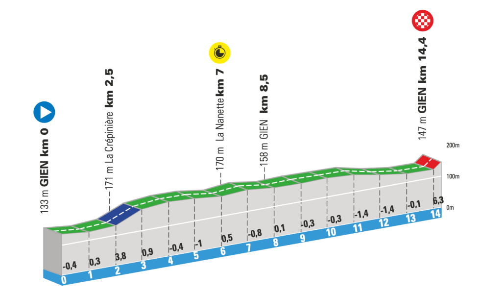 3. etappe Paris-Nice 2021 tempo
