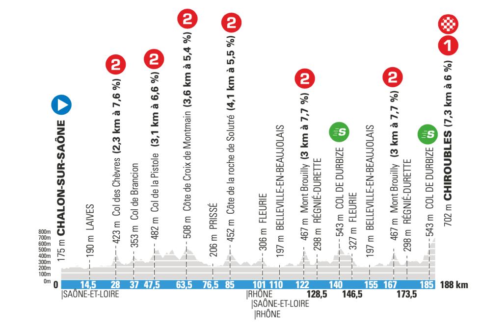 4. etappe Paris-Nice 2021