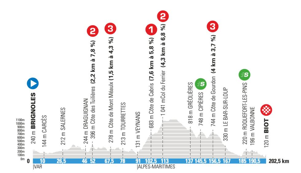 6. etappe paris-nice 2021