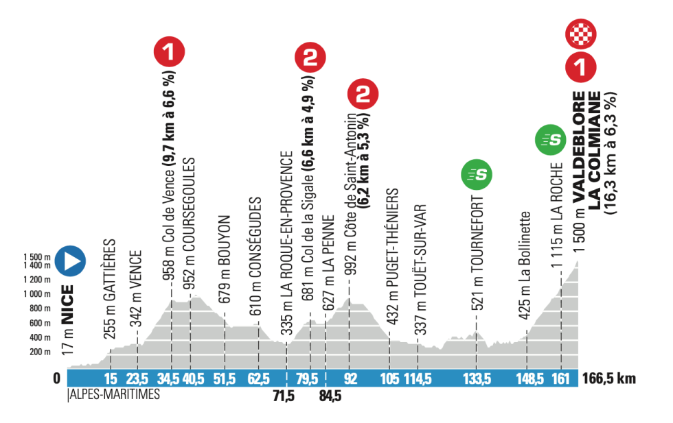 7. etappe paris-nice 2021