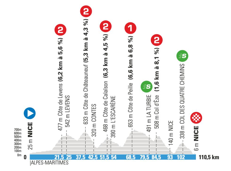 8. etappe paris-nice 2021