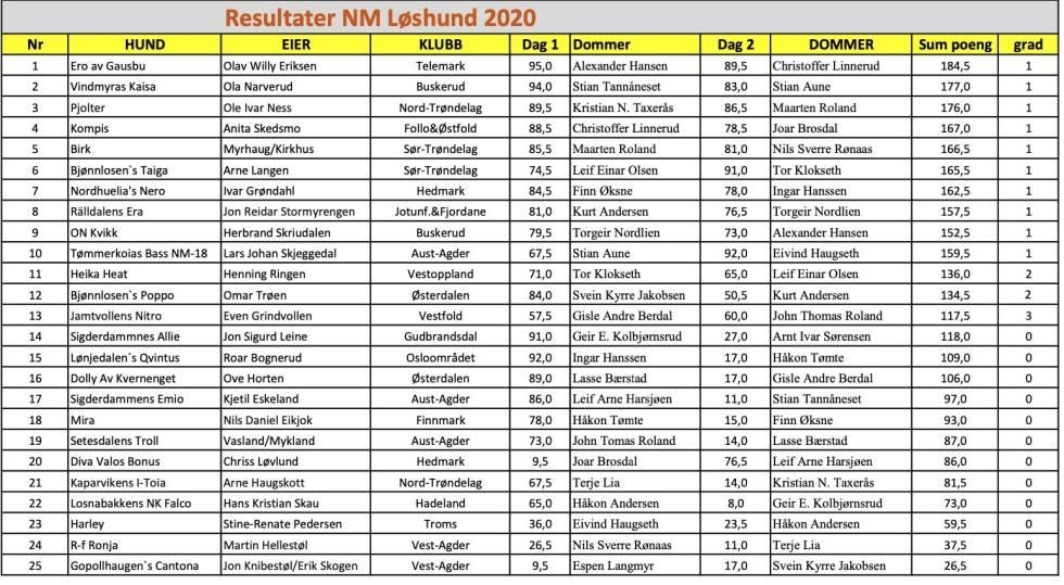 resultat, NM Løshund 2020