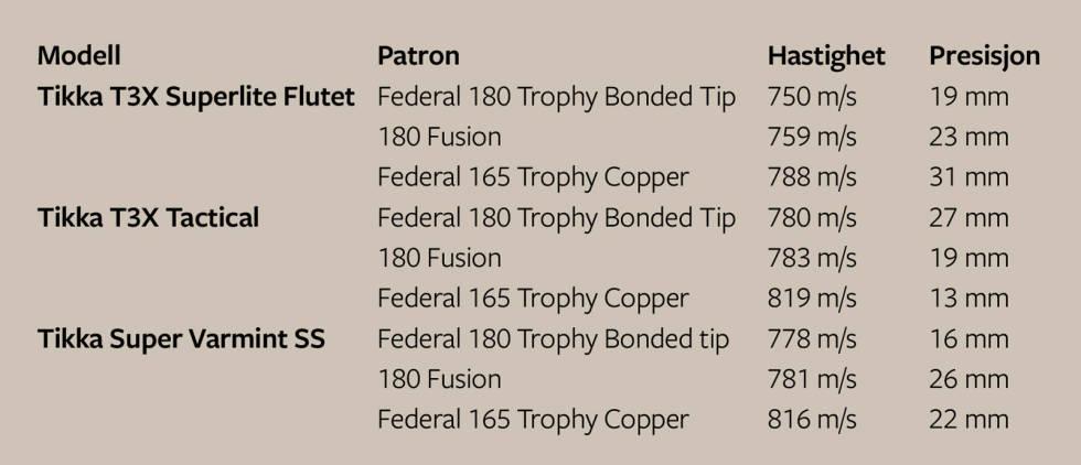 Rifletest-tabell