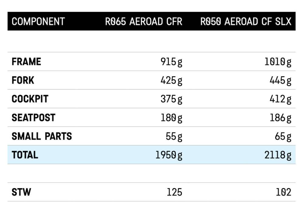 Nye Aeroad sammenlignet med vekten på forrige generasjon