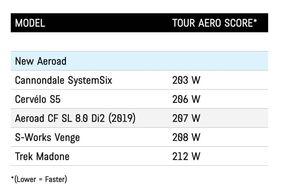 Liste over aerodynamiske sykler