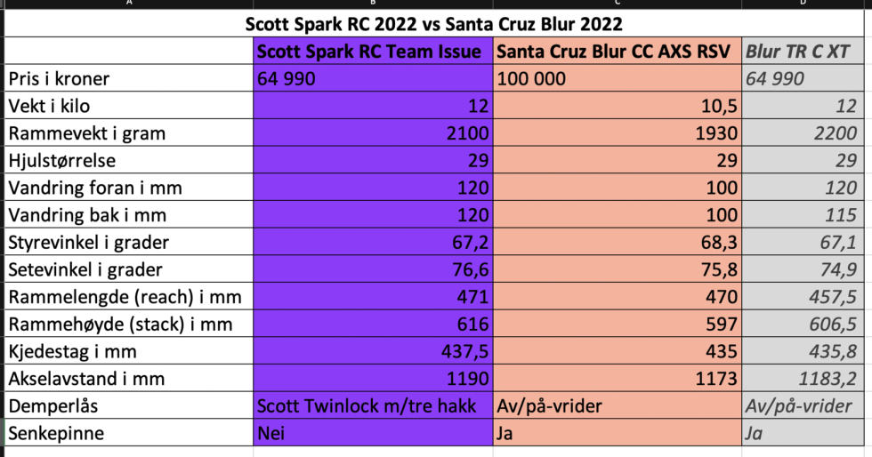 Scott Spark vs Santa Cruz Blur
