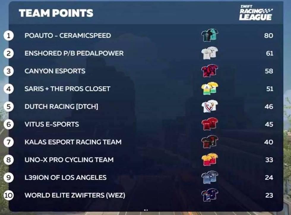 Zwift Racing League 2021