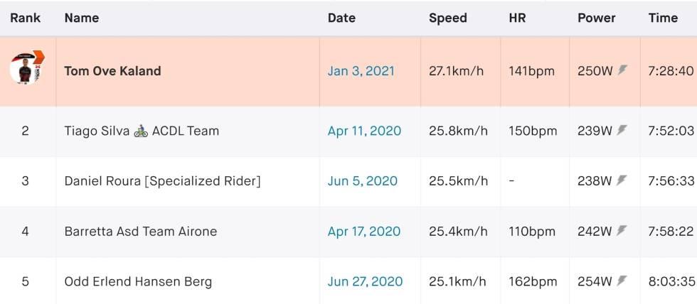 Tom Ove Kaland verdensrekord i vEveresting