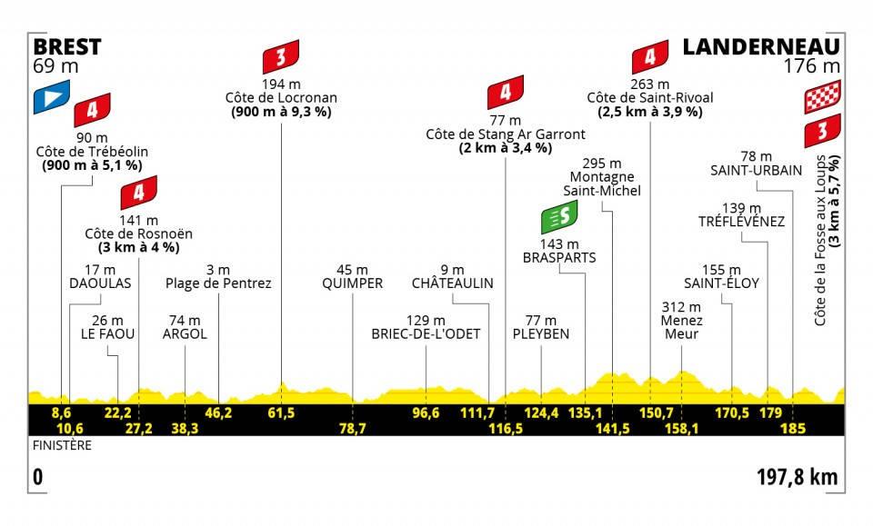 tour-de-france-2021-etappe-1