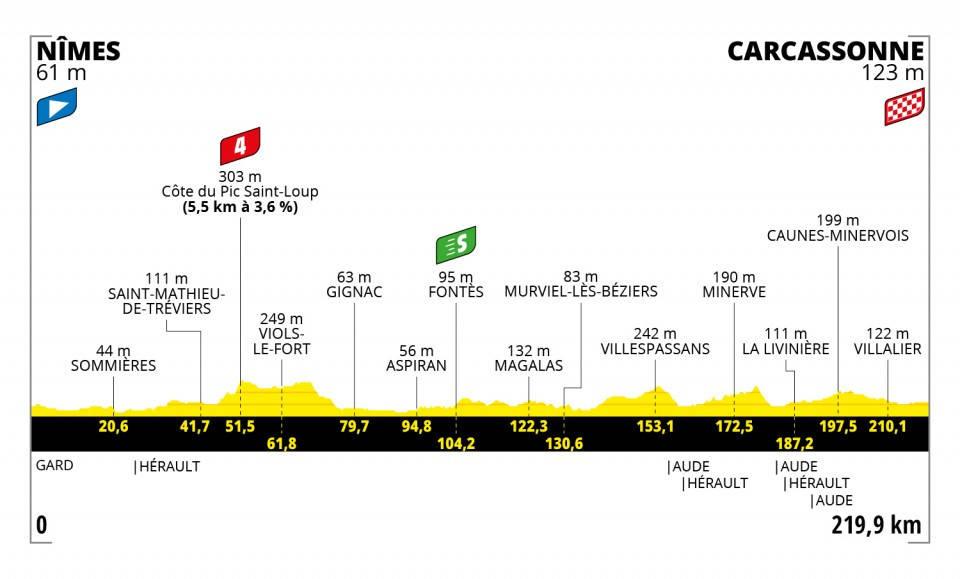 tour-de-france-2021-etappe-13