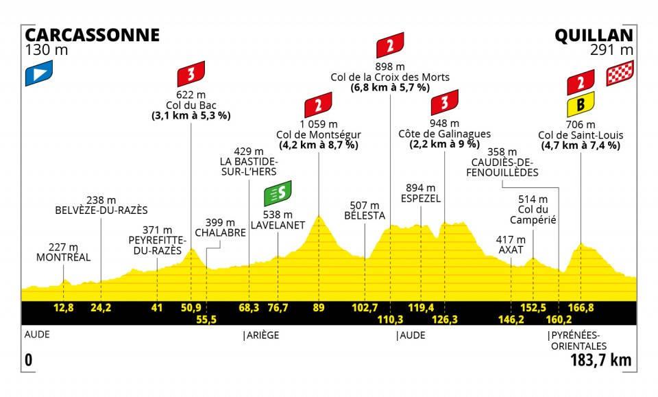 tour-de-france-2021-etappe-14
