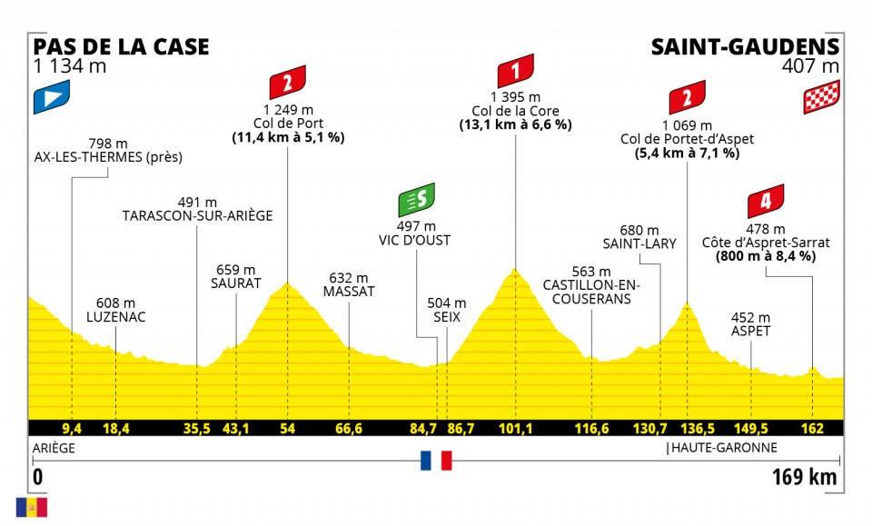 tour-de-france-2021-etappe-16