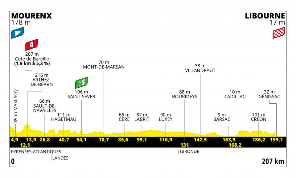 tour-de-france-2021-etappe-19