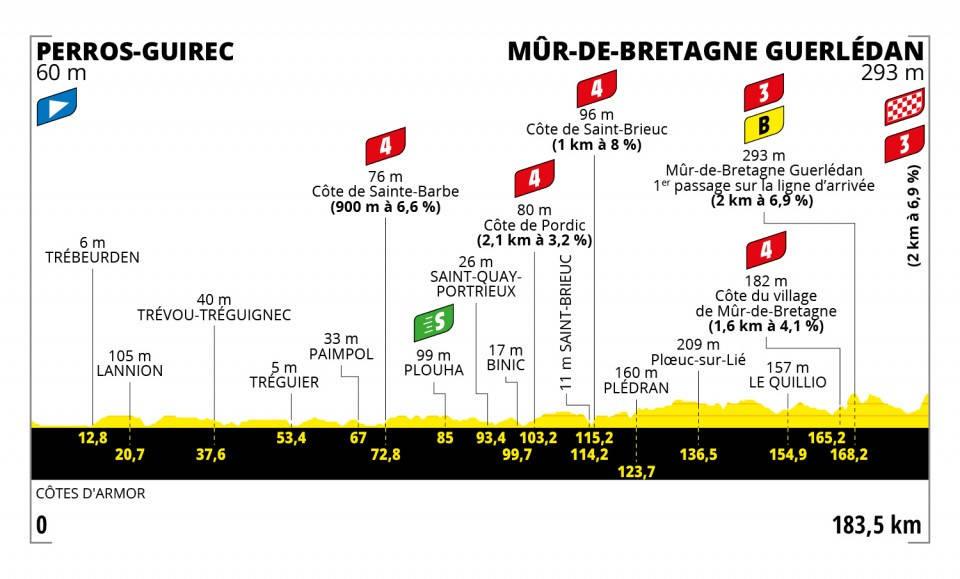 tour-de-france-2021-etappe-2