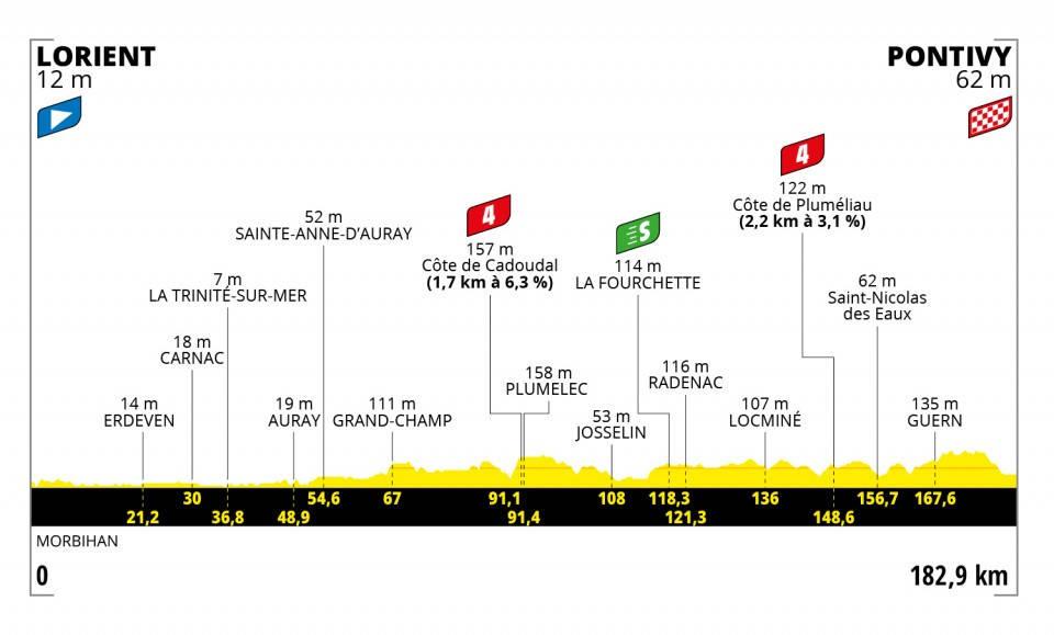 tour-de-france-2021-etappe-3