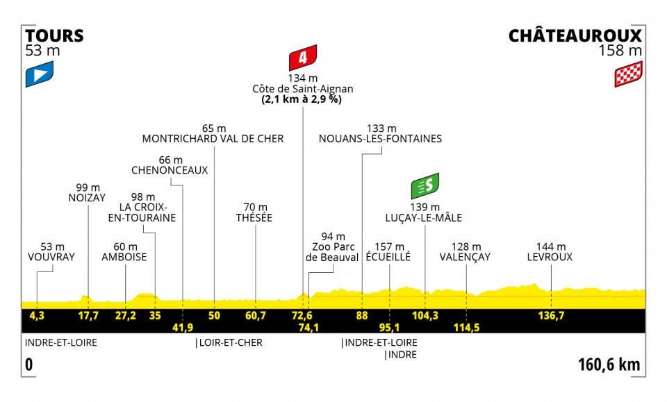tour-de-france-2021-etappe-6