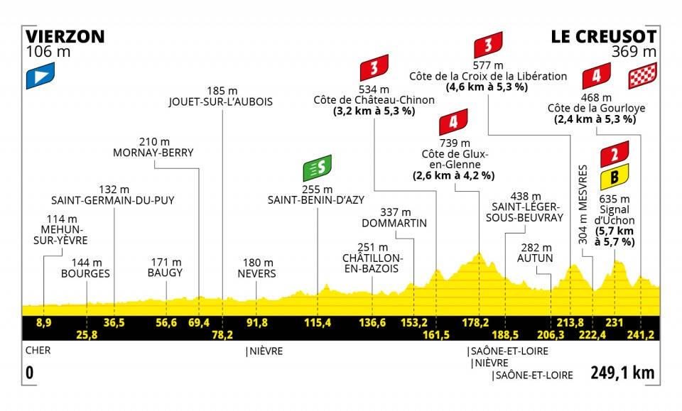 tour-de-france-2021-etappe-7