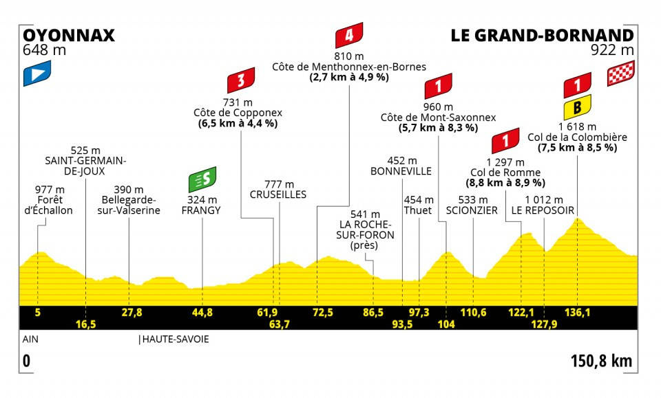 tour-de-france-2021-etappe-8