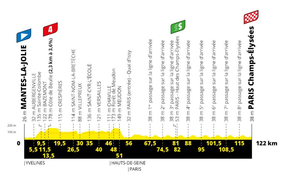 tour-de-france-etappe-21