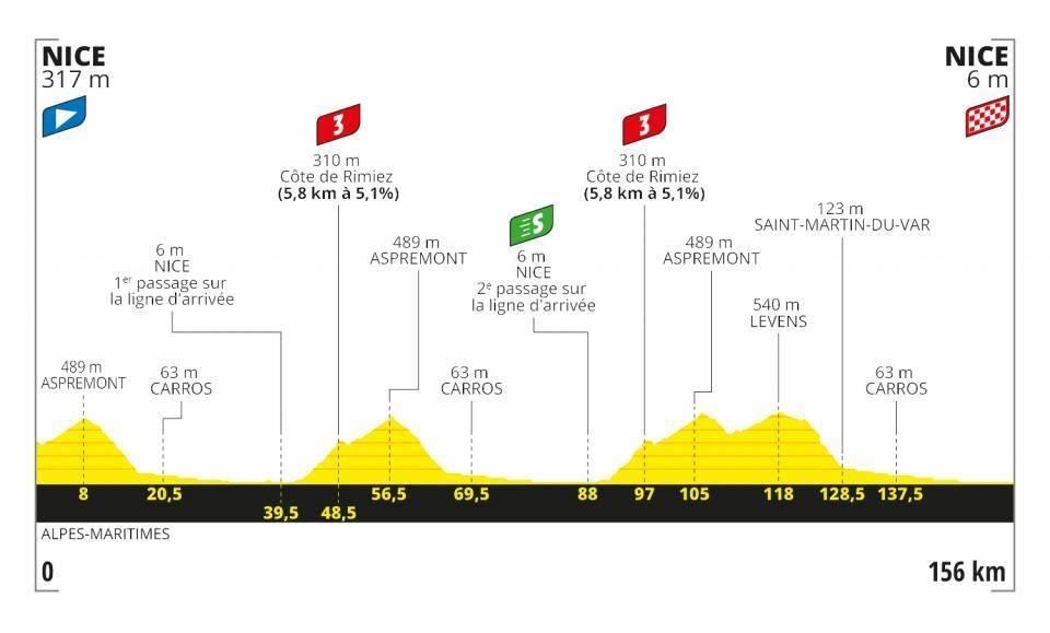 Tour-de-france-første-etappe-2020-profil