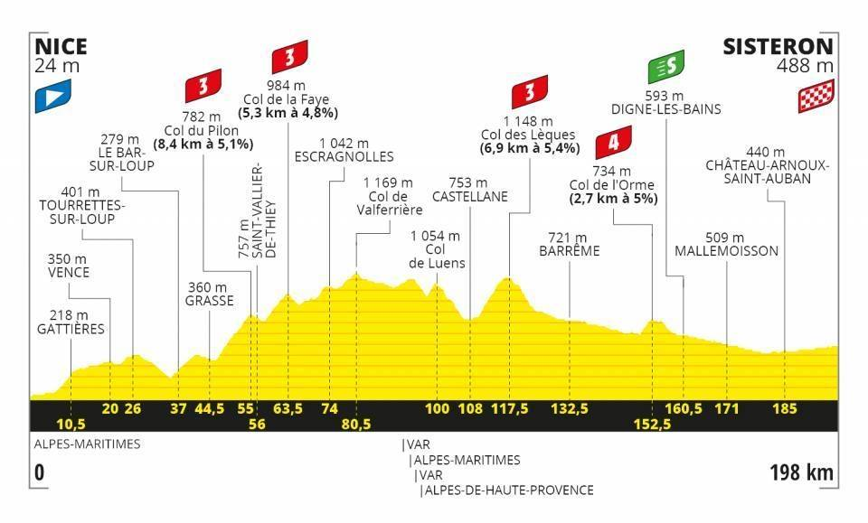 Tour-de-france-tredje-etappe-2020-profil