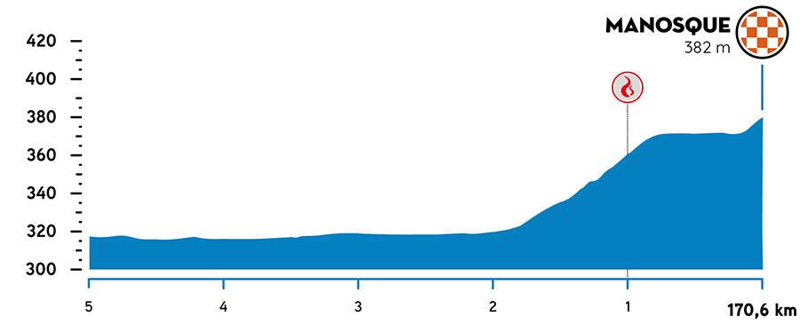tour de la provence etappe 2 - siste kilometer