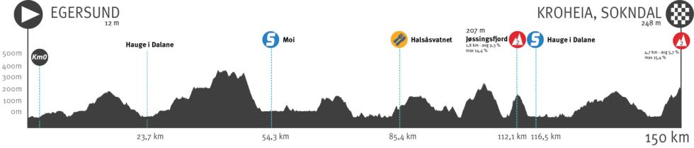 tour of norway 2021, etappe 1