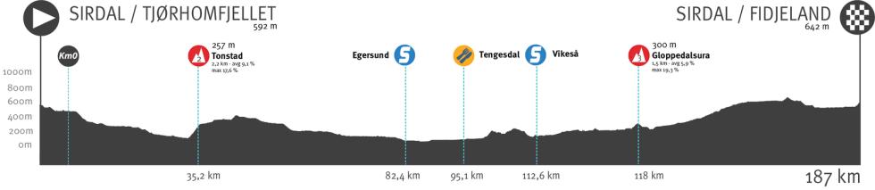 tour of norway 2021, etappe 2