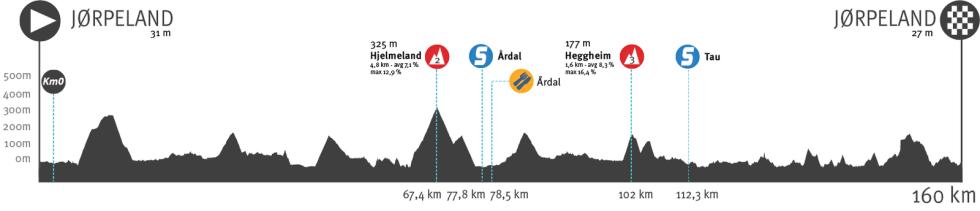 tour of norway 2021, etappe 3