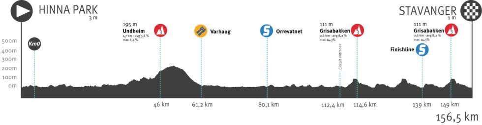 tour of norway 2021, etappe 4