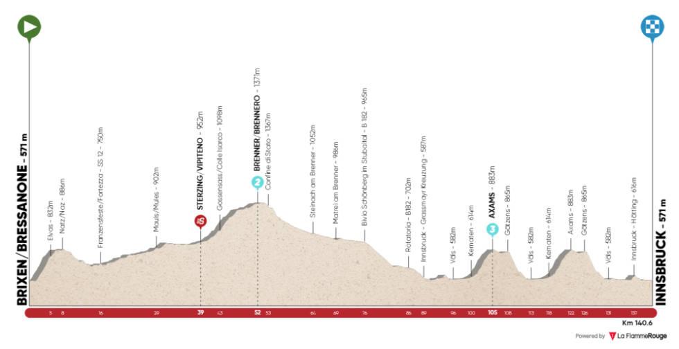 tour of the alps 2021 etappe 1 løypeprofil