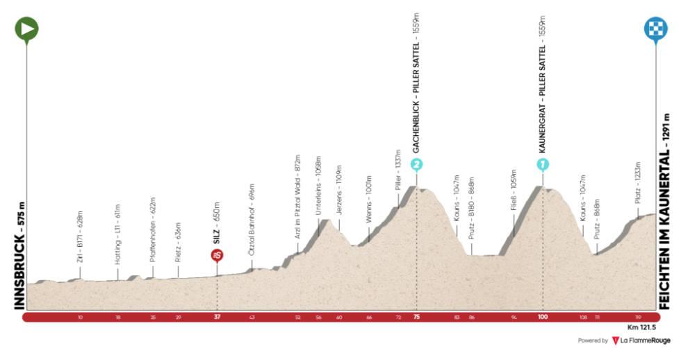 tour of the alps 2021 etappe 2 løypeprofil