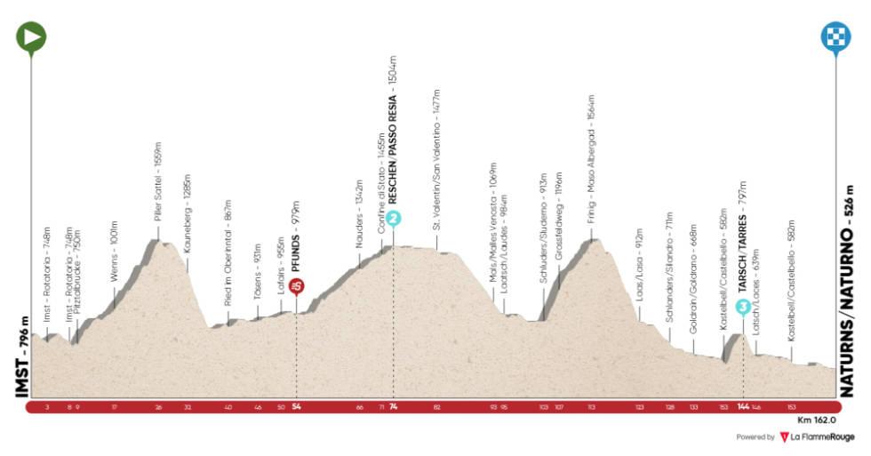 tour of the alps 2021 etappe 3 løypeprofil