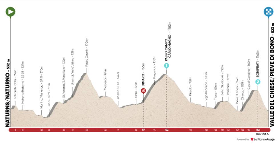 tour of the alps 2021 etappe 4 løypeprofil