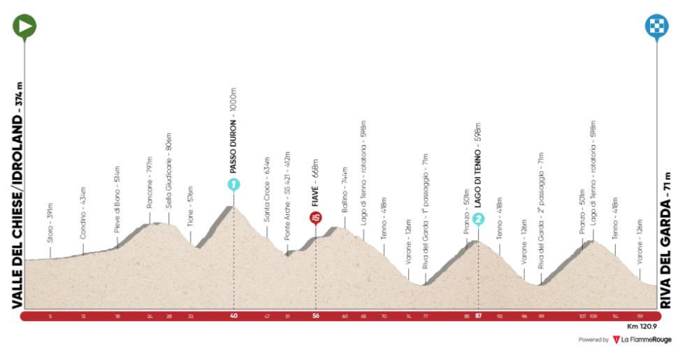 tour of the alps 2021 etappe 5 løypeprofil