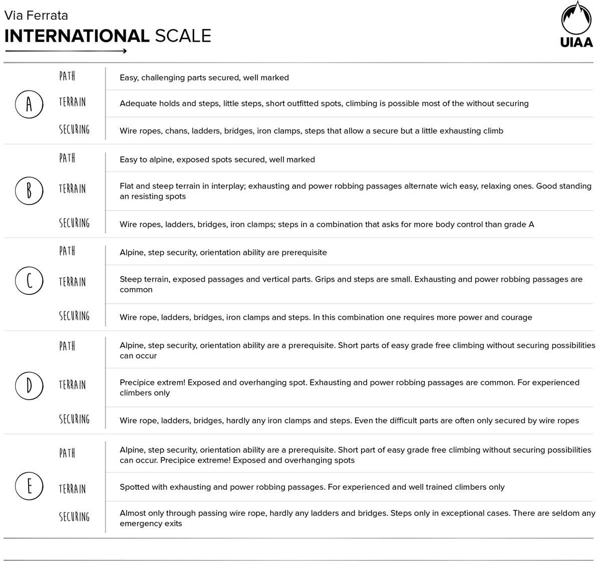 Gradering guide via ferrata norge internasjonal skala