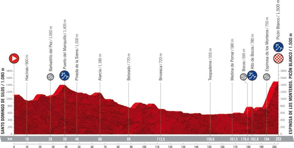vuelta a espana 2021 3 etappe