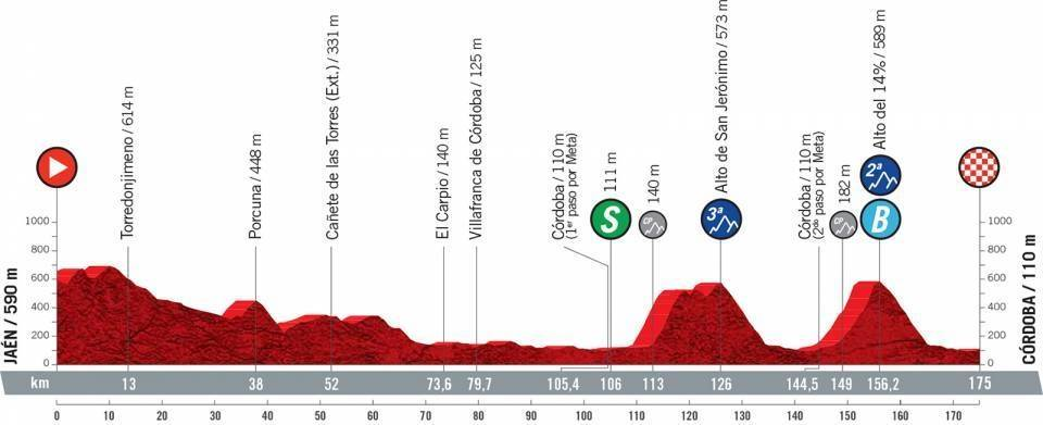 vuelta a espana 2021, etappe 12