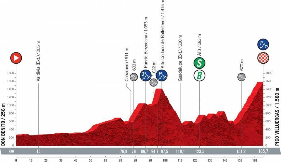vuelta a espana 2021, etappe 14